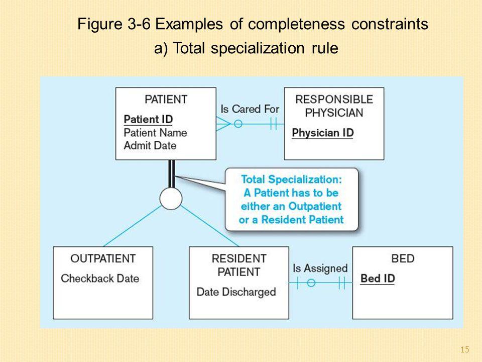 Figure 3-6 Examples of completeness constraints