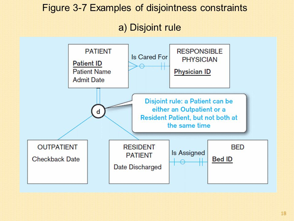 Figure 3-7 Examples of disjointness constraints