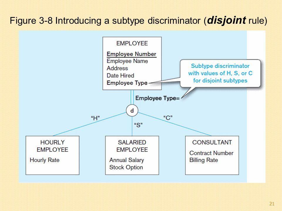 Figure 3-8 Introducing a subtype discriminator (disjoint rule)