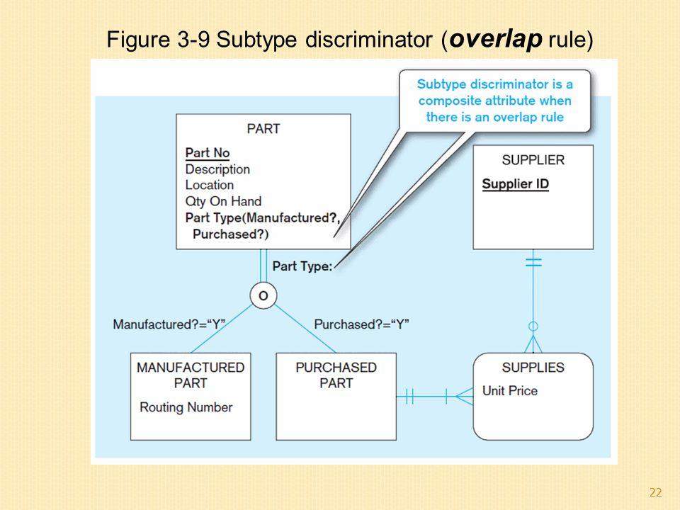 Figure 3-9 Subtype discriminator (overlap rule)