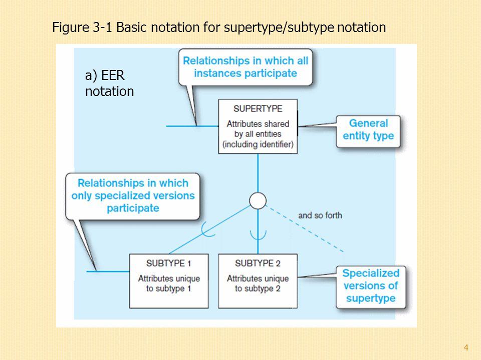 Figure 3-1 Basic notation for supertype/subtype notation