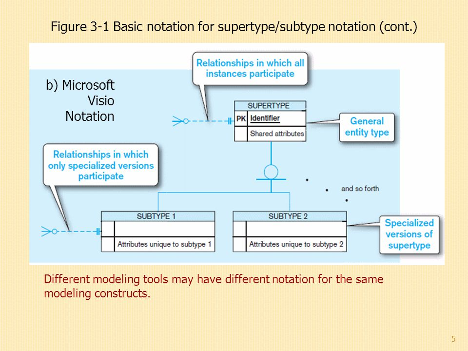 Figure 3-1 Basic notation for supertype/subtype notation (cont.)