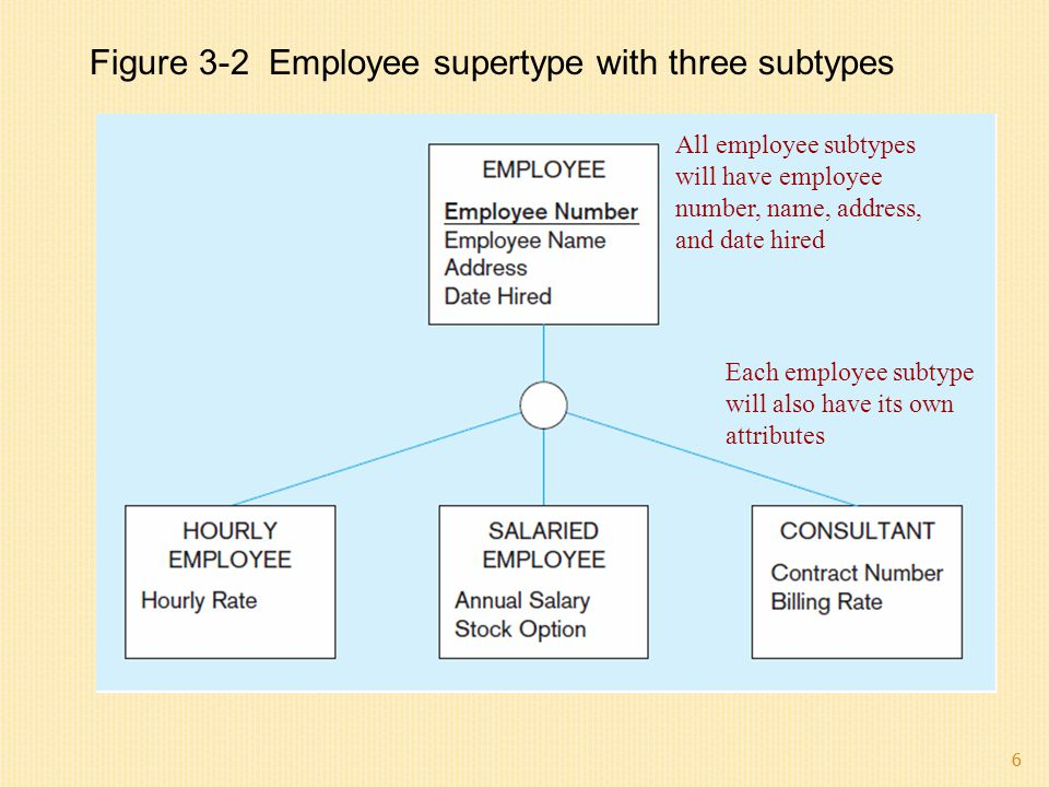 Figure 3-2 Employee supertype with three subtypes