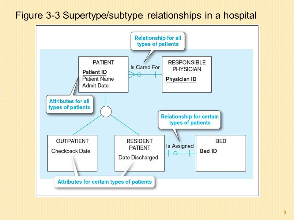 Figure 3-3 Supertype/subtype relationships in a hospital