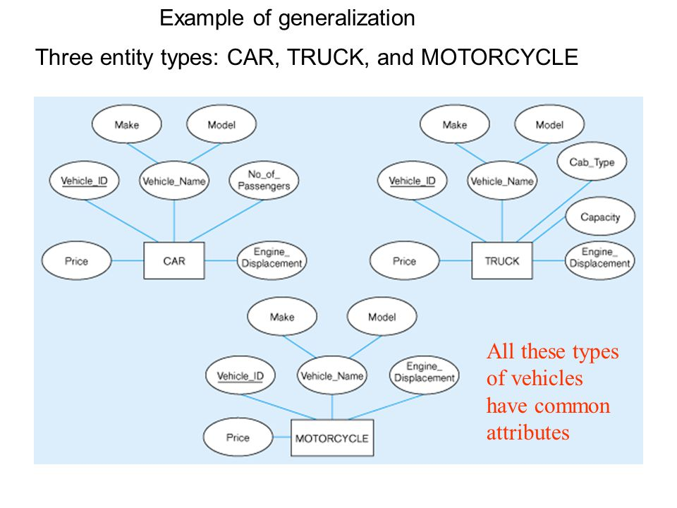 Example of generalization