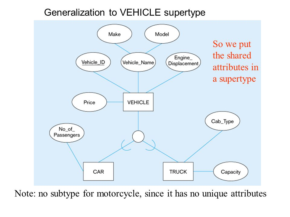 Generalization to VEHICLE supertype