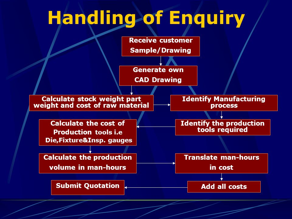 Handling of Enquiry Receive customer Sample/Drawing Generate own