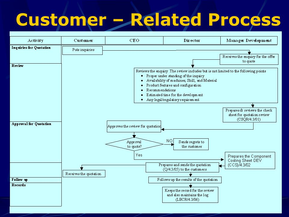 Customer – Related Process