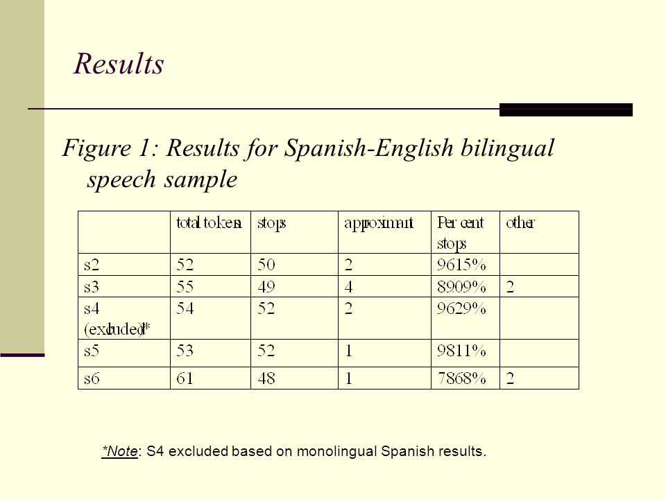 Results Figure 1: Results for Spanish-English bilingual speech sample