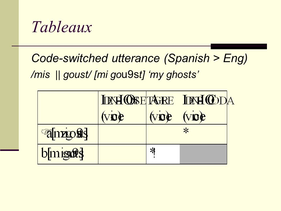 Tableaux Code-switched utterance (Spanish > Eng)
