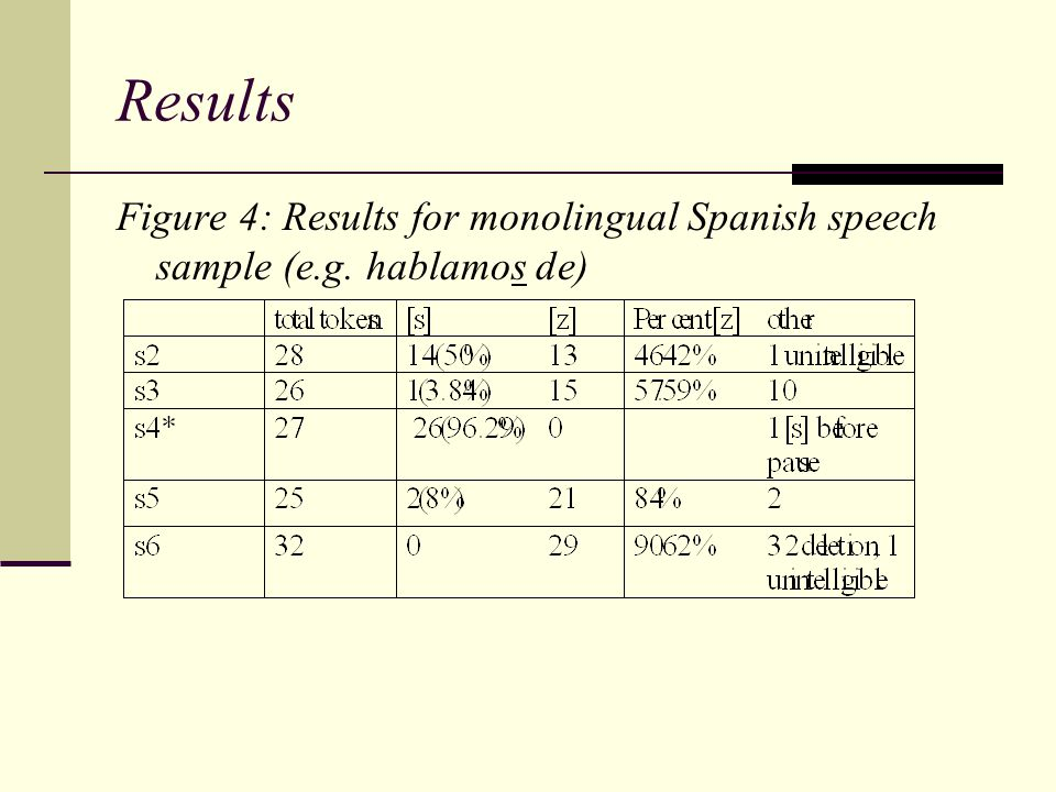 Results Figure 4: Results for monolingual Spanish speech sample (e.g. hablamos de)