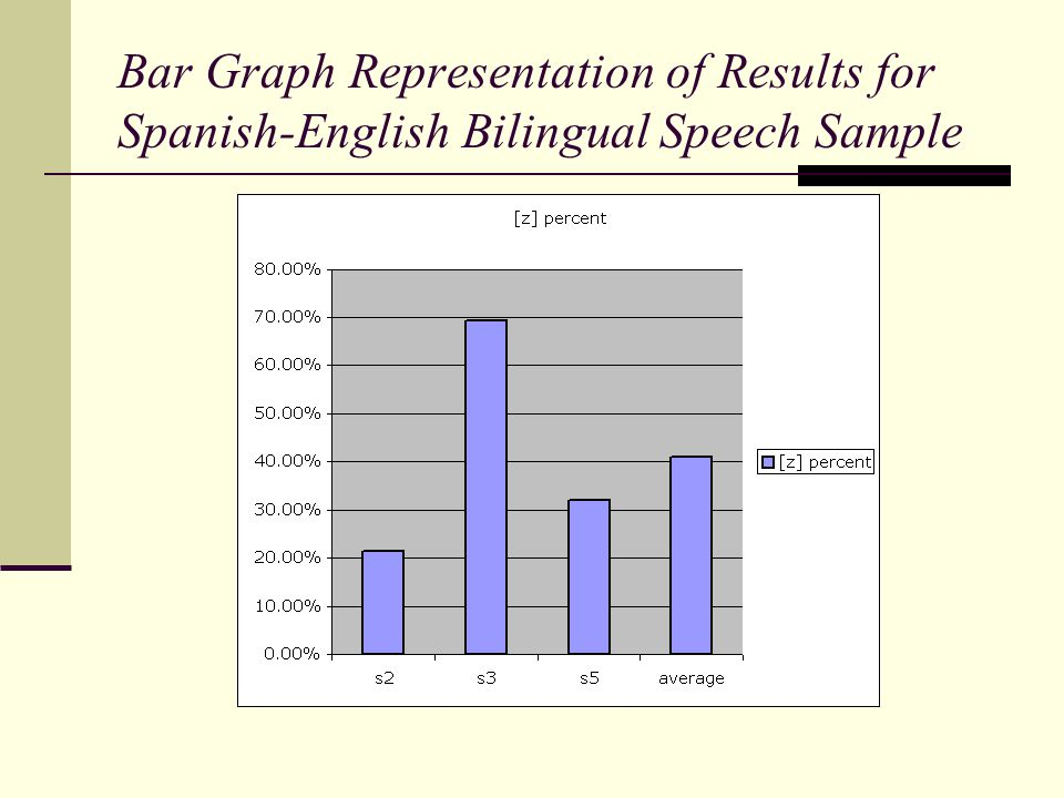 Bar Graph Representation of Results for Spanish-English Bilingual Speech Sample