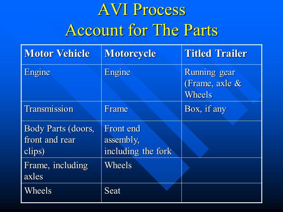 AVI Process Account for The Parts