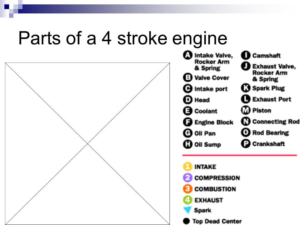 Parts of a 4 stroke engine