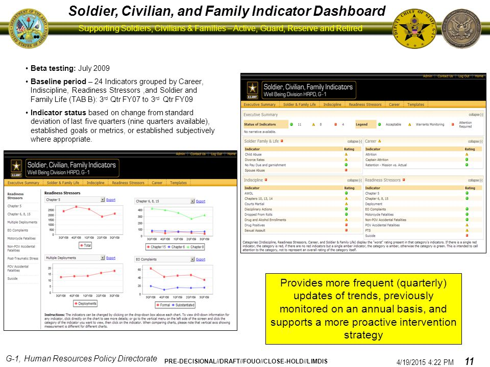 Soldier, Civilian, and Family Indicator Dashboard