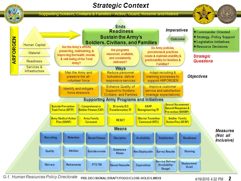 Strategic Context ARFORGEN Readiness Sustain the Army's