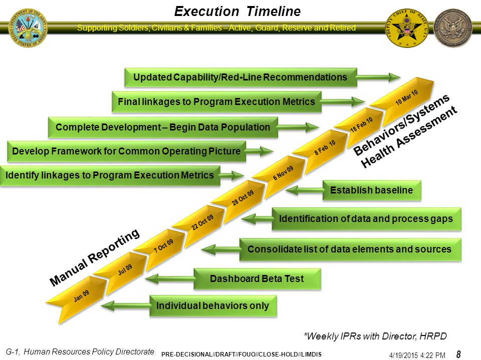 Execution Timeline Behaviors/Systems Health Assessment