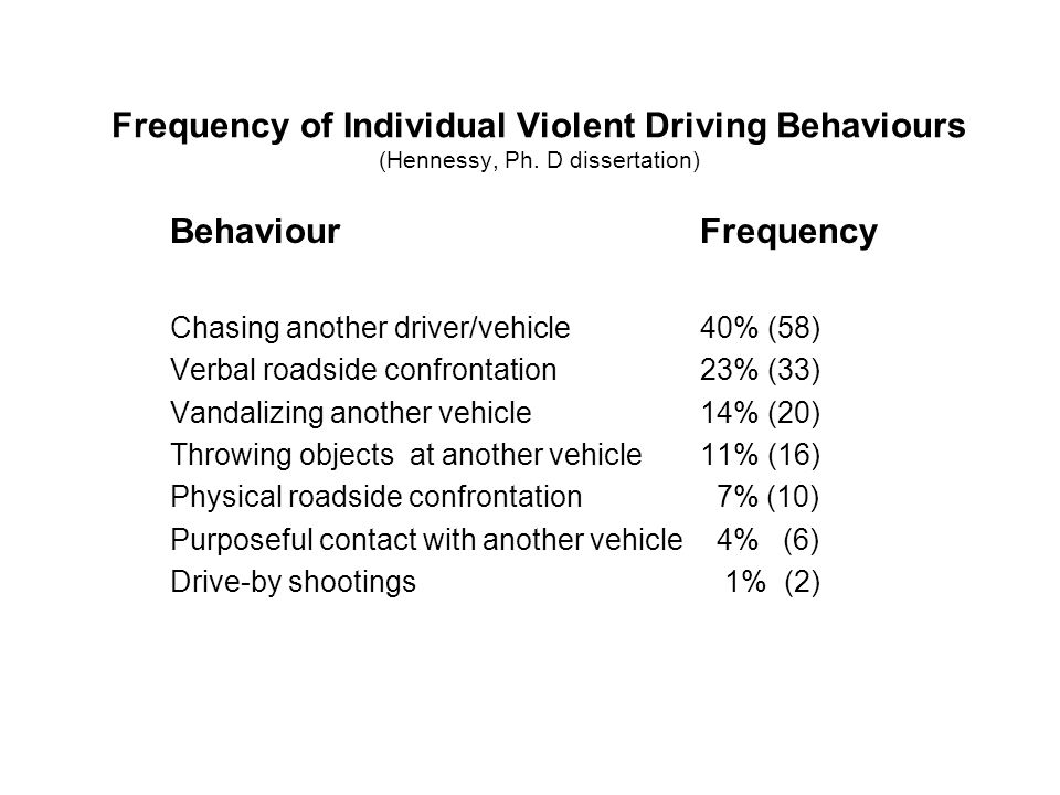 Frequency of Individual Violent Driving Behaviours (Hennessy, Ph