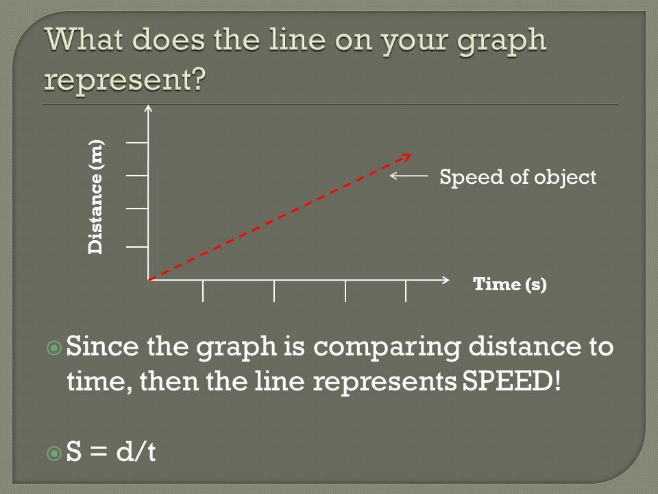 What does the line on your graph represent