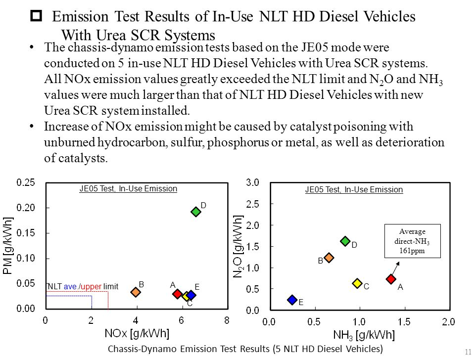 Emission Test Results of In-Use NLT HD Diesel Vehicles