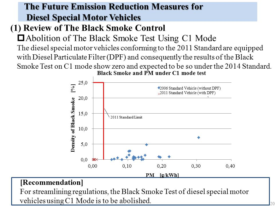 The Future Emission Reduction Measures for