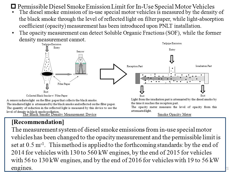 Permissible Diesel Smoke Emission Limit for In-Use Special Motor Vehicles