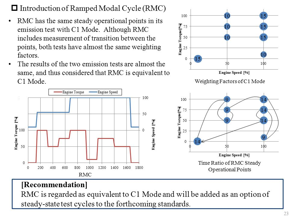 Introduction of Ramped Modal Cycle (RMC)