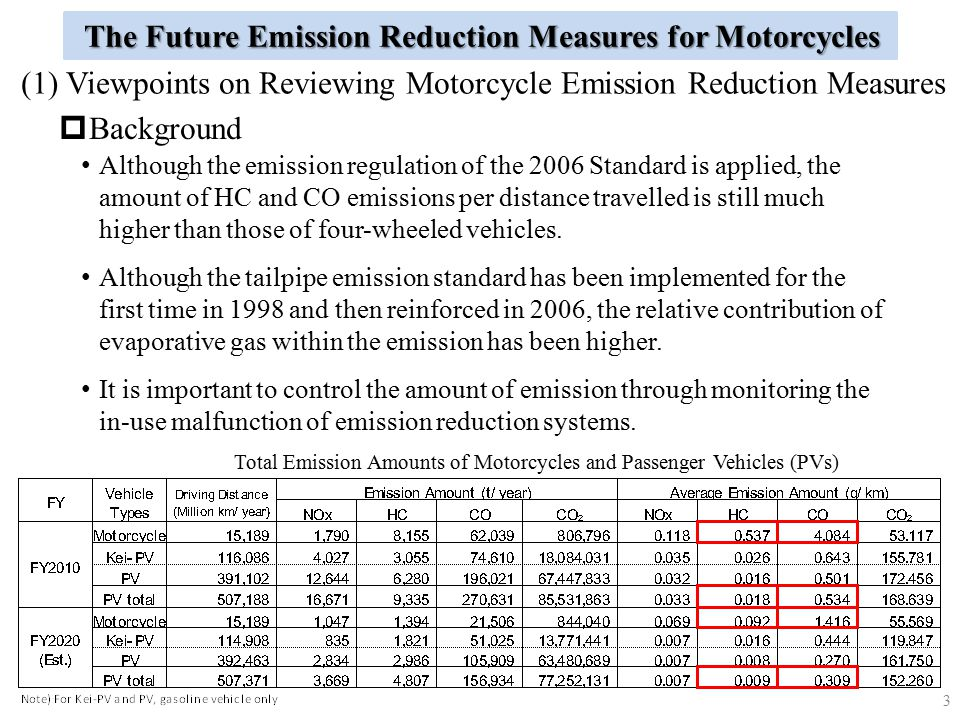 Total Emission Amounts of Motorcycles and Passenger Vehicles (PVs)