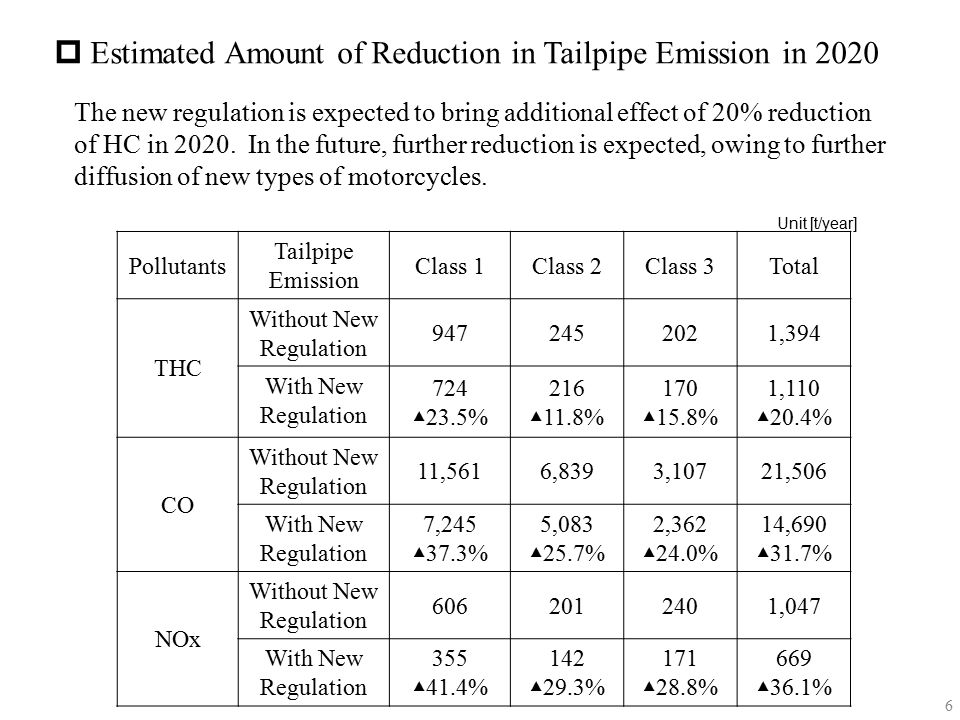 Estimated Amount of Reduction in Tailpipe Emission in 2020
