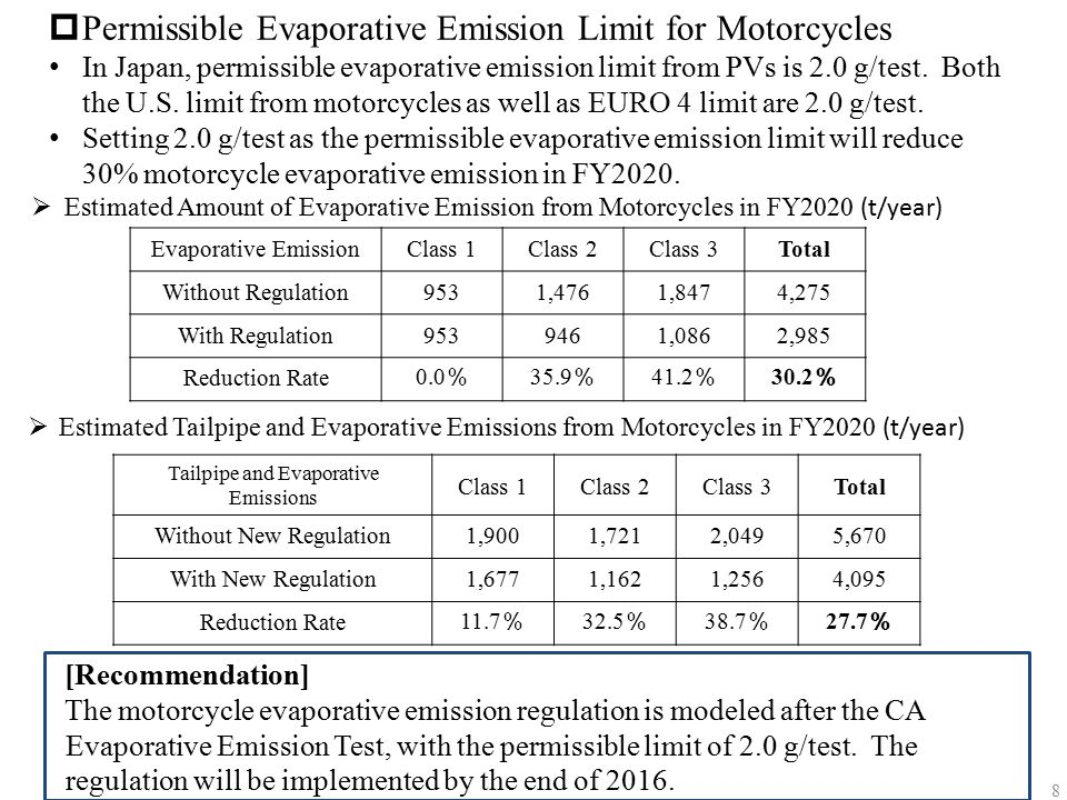 Permissible Evaporative Emission Limit for Motorcycles
