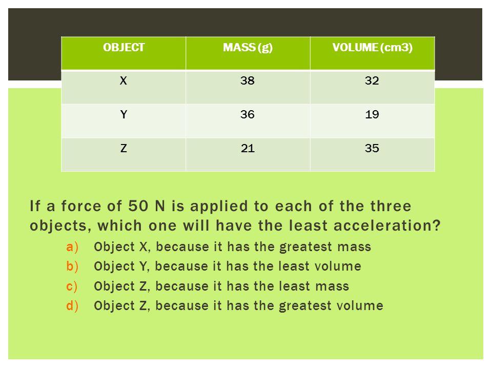 OBJECT MASS (g) VOLUME (cm3) X. 38. 32. Y. 36. 19. Z. 21. 35.