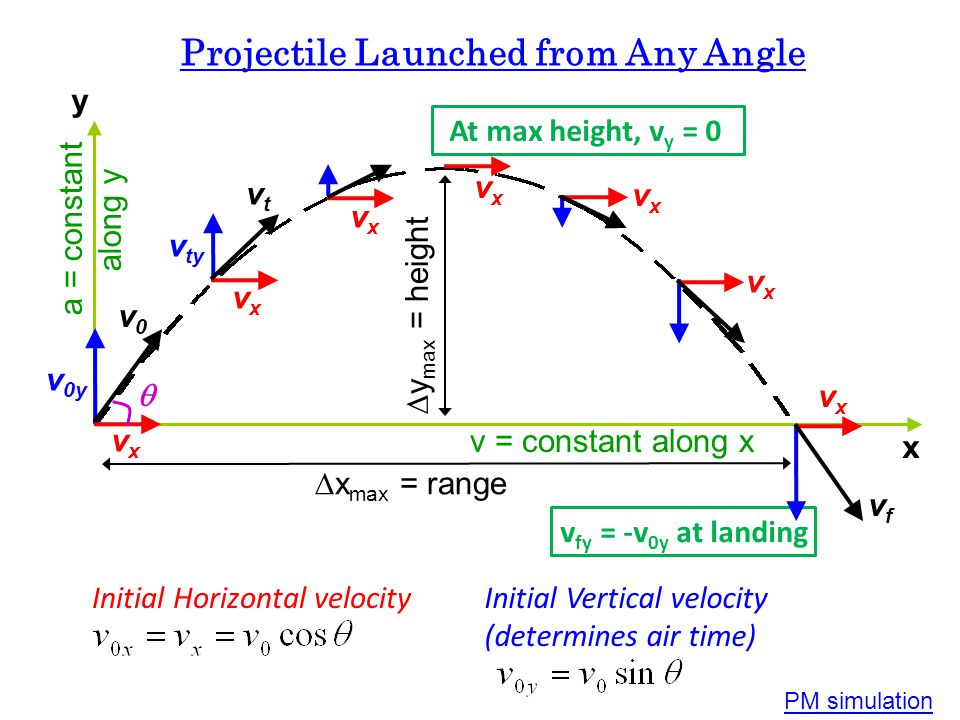 Projectile Launched from Any Angle