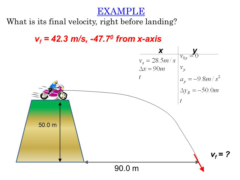EXAMPLE vf = 42.3 m/s, -47.70 from x-axis