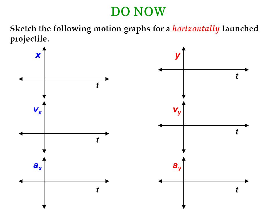 DO NOW Sketch the following motion graphs for a horizontally launched projectile. x. y. t. t. vx.