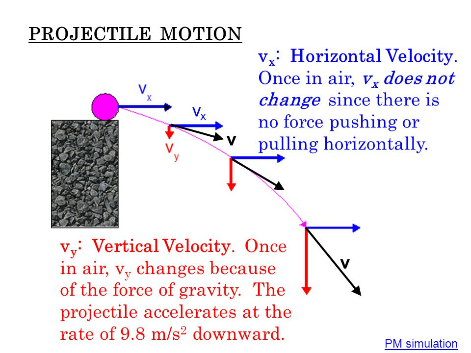 PROJECTILE MOTION vx: Horizontal Velocity. Once in air, vx does not change since there is no force pushing or pulling horizontally.