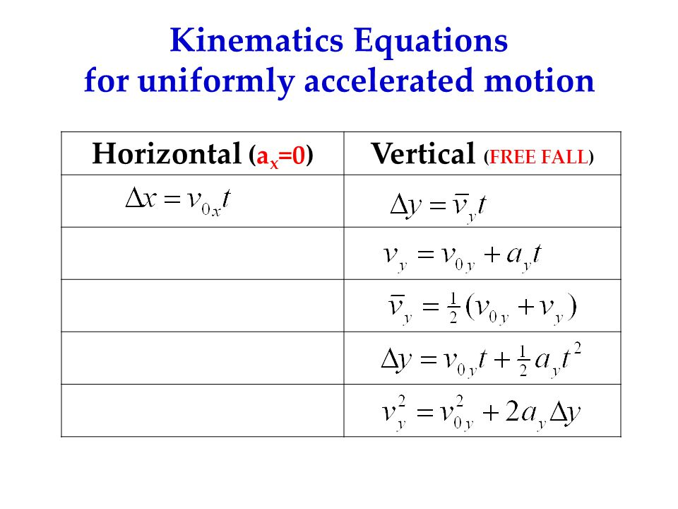 Kinematics Equations for uniformly accelerated motion