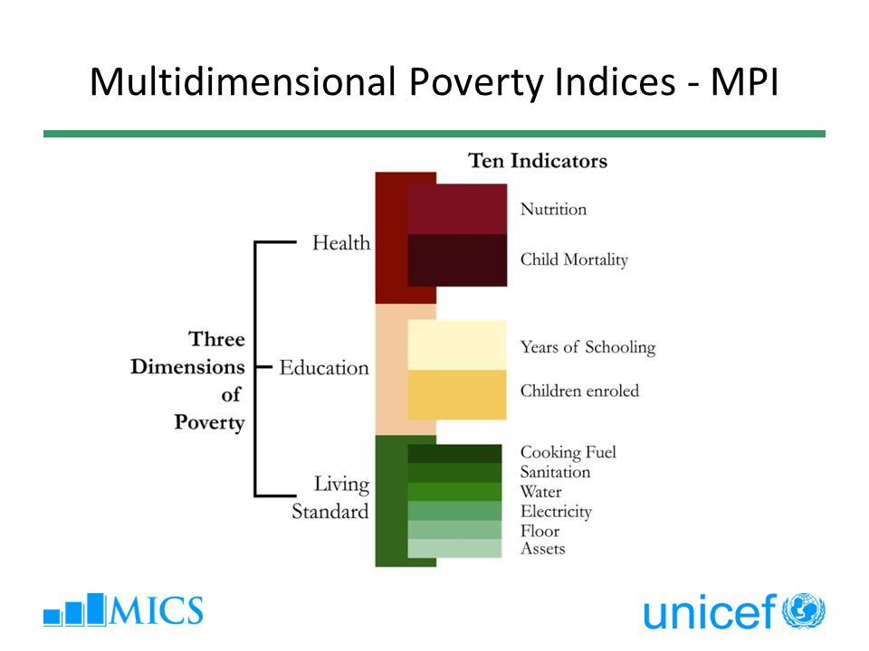 Multidimensional Poverty Indices - MPI