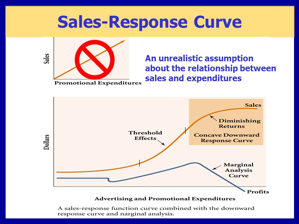 Sales-Response Curve An unrealistic assumption about the relationship between sales and expenditures.