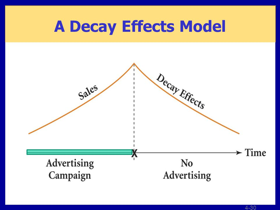 A Decay Effects Model 4-30