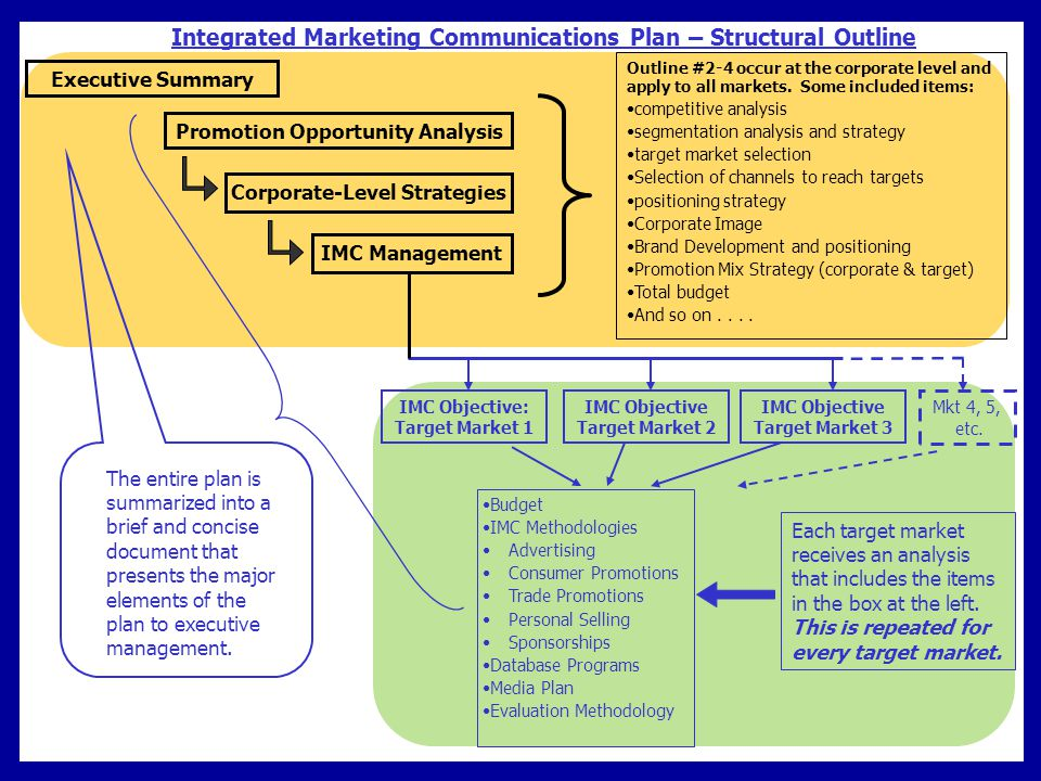 Promotion Opportunity Analysis Corporate-Level Strategies