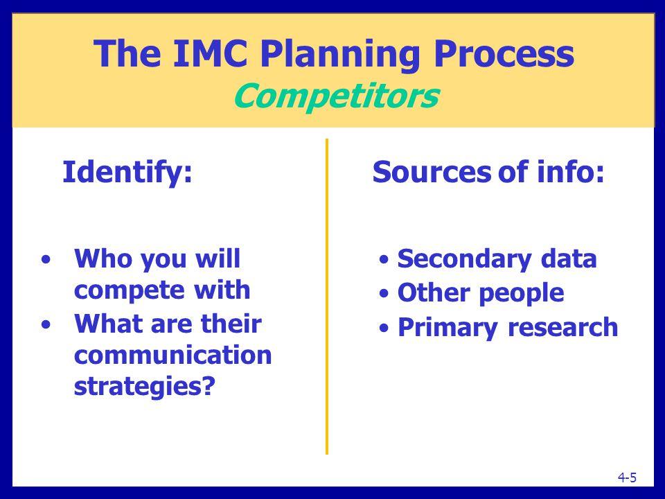 The IMC Planning Process