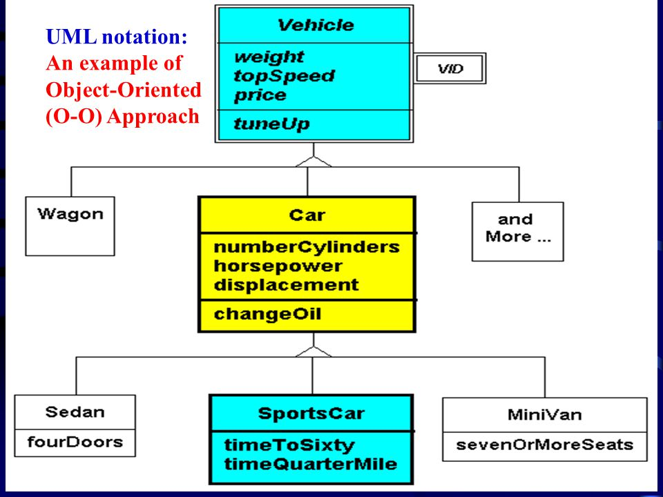 UML notation: An example of Object-Oriented (O-O) Approach