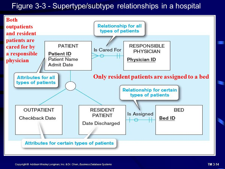 Figure 3-3 - Supertype/subtype relationships in a hospital