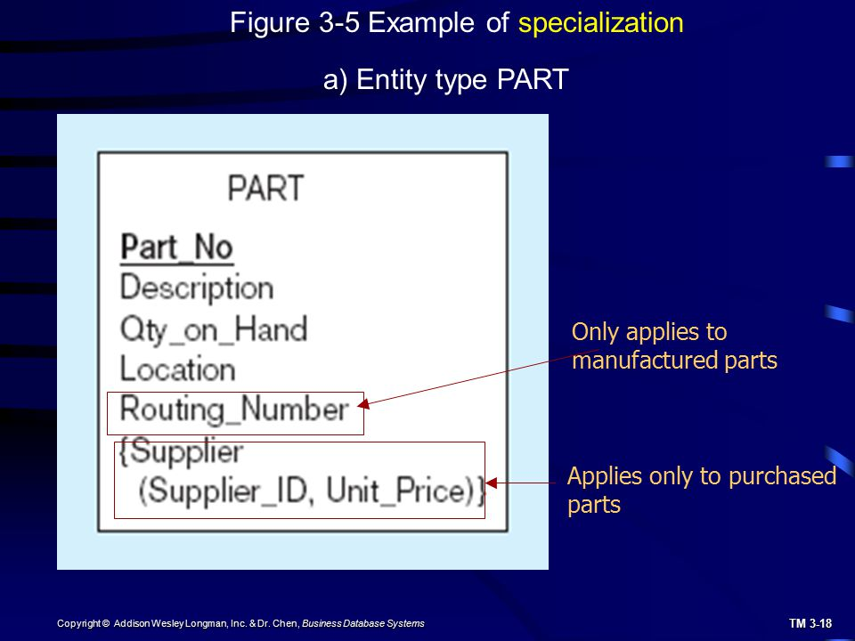 Figure 3-5 Example of specialization