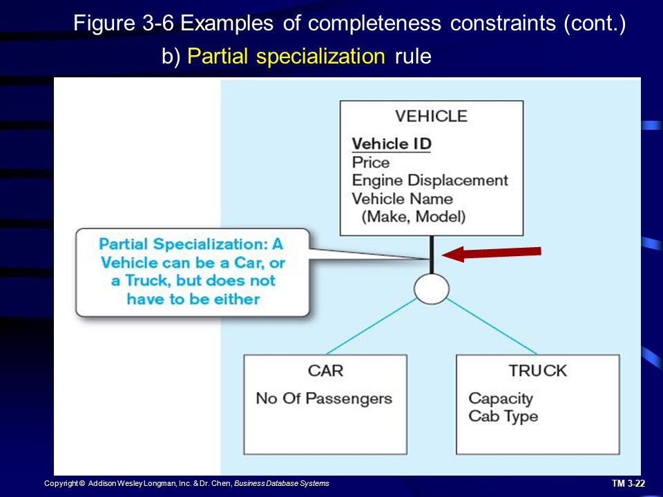 Figure 3-6 Examples of completeness constraints (cont.)