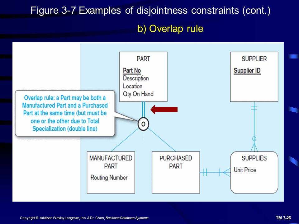 Figure 3-7 Examples of disjointness constraints (cont.)