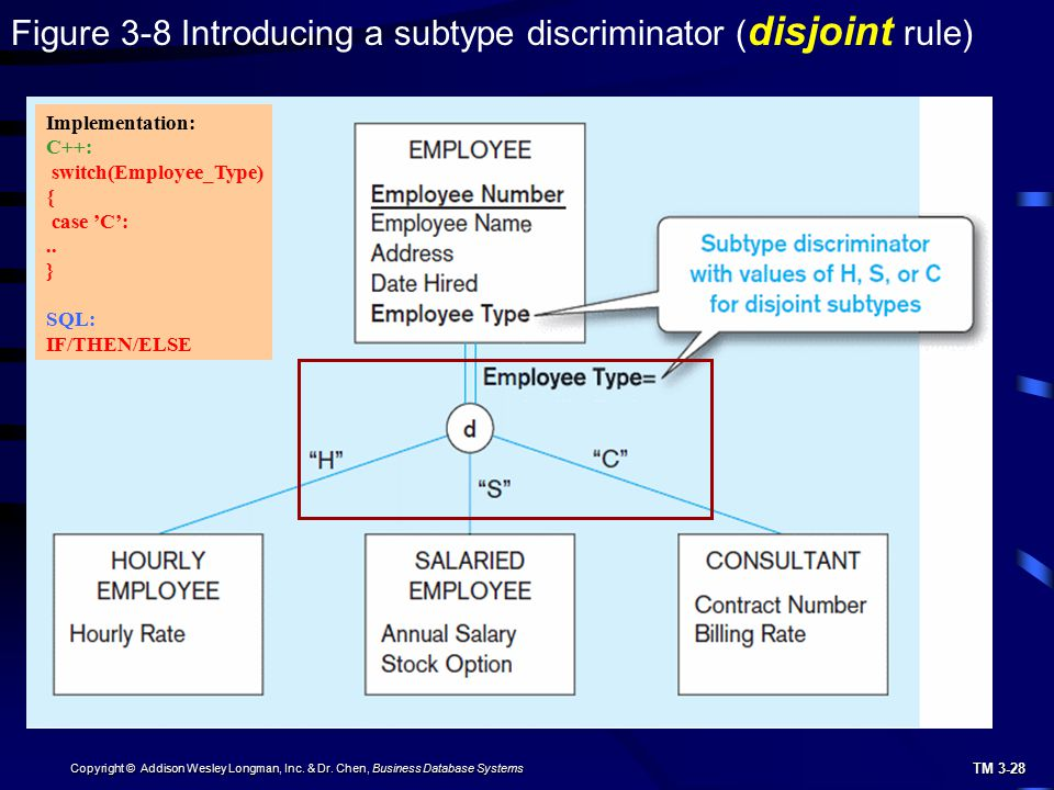 Figure 3-8 Introducing a subtype discriminator (disjoint rule)