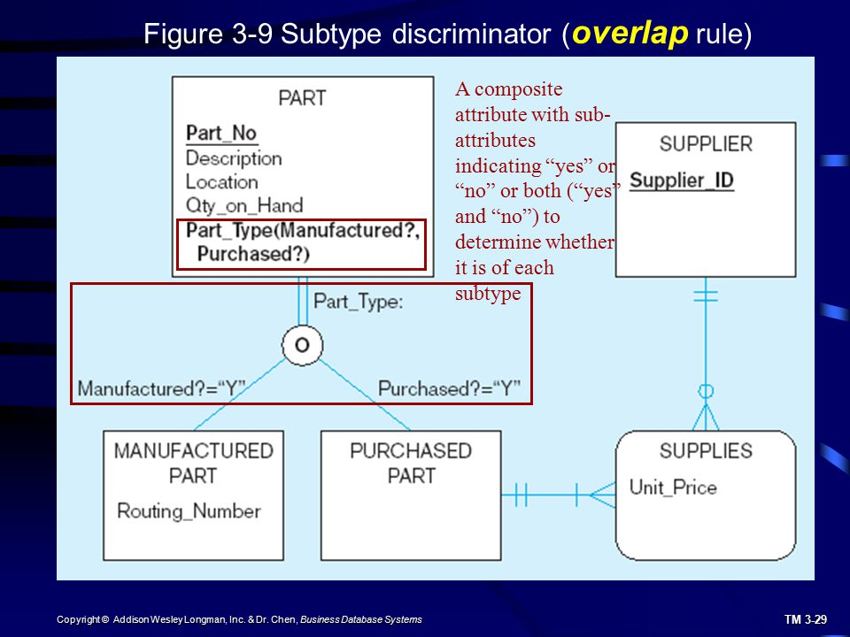 Figure 3-9 Subtype discriminator (overlap rule)
