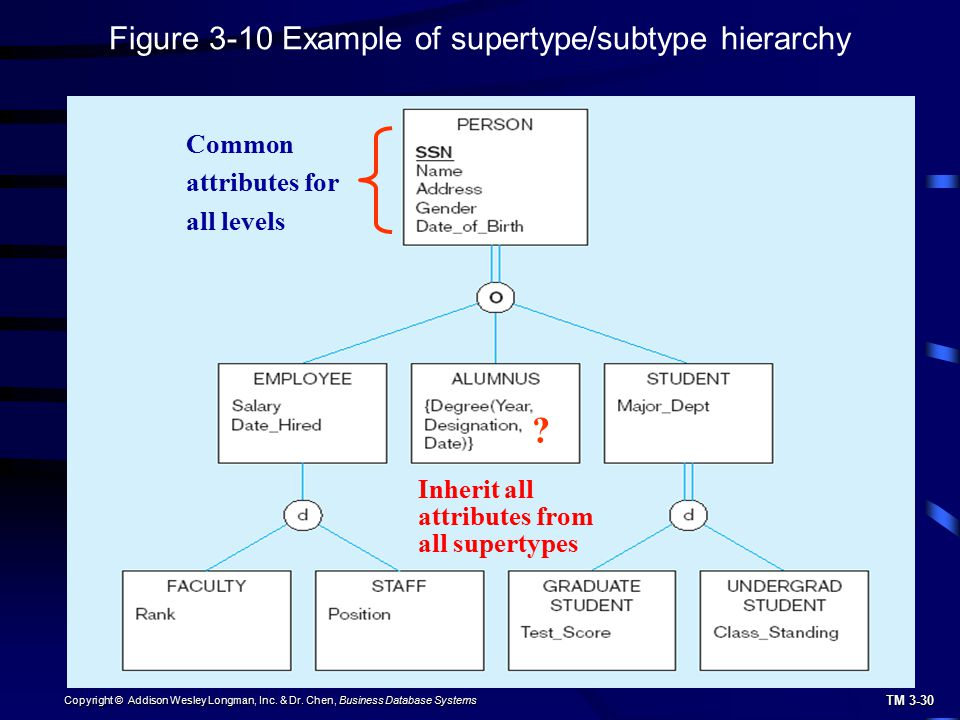 Figure 3-10 Example of supertype/subtype hierarchy Common