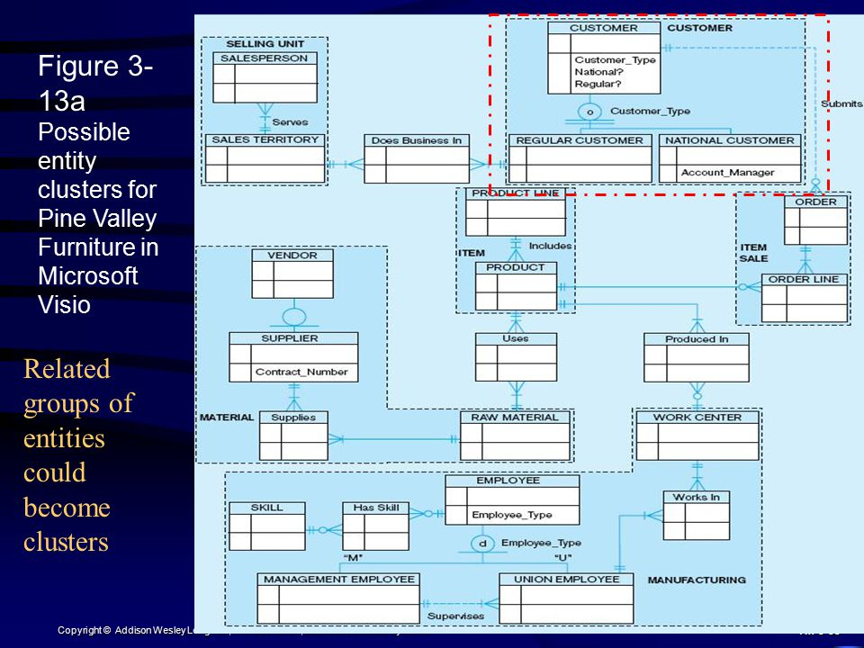 Figure 3-13a Possible entity clusters for Pine Valley Furniture in Microsoft Visio